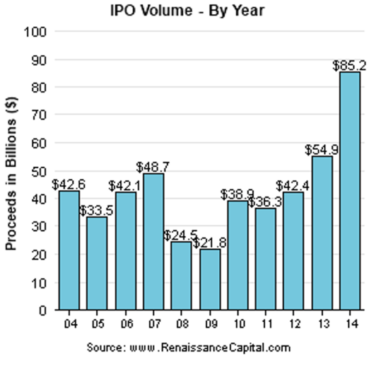IPOs by year