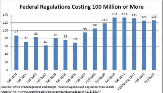 Federal Regulations Costing 100 M or More
